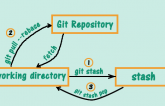 GIT – CANNOT PULL WITH REBASE: YOU HAVE UNSTAGED CHANGES