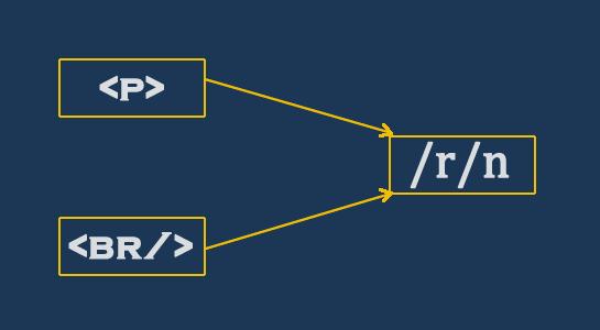 Wpautop() function in WordPress