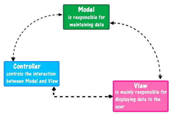 AngularJS MVC Architecture with example