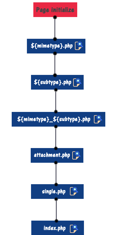 Archive Template Hierarchy