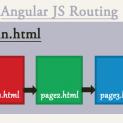 angular js routing mechanism