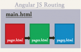 angular js routing mechanism