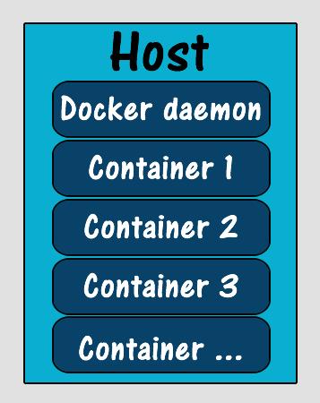 Docker client and Daemon