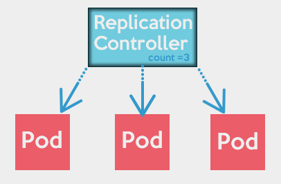 replication-controller