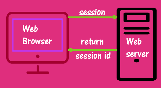How to Use PHP Sessions to Store Data
