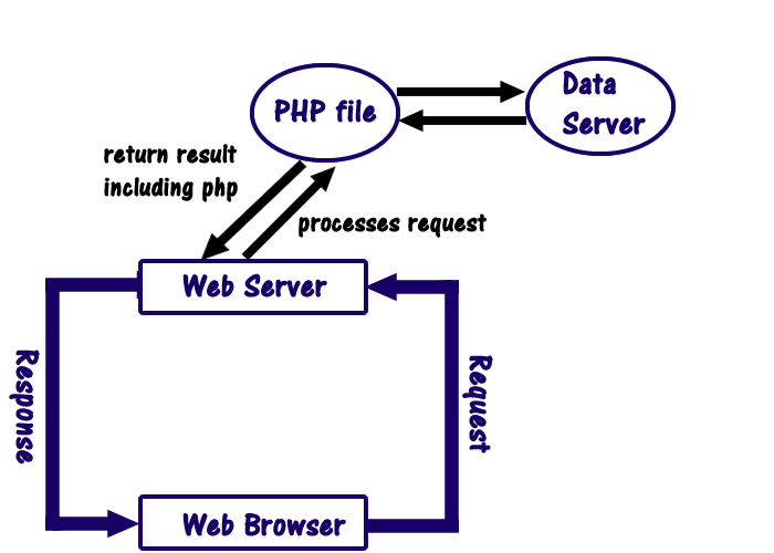 PHP server architecture