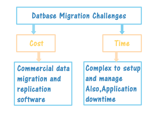 AWS-Database-Migration-challenges