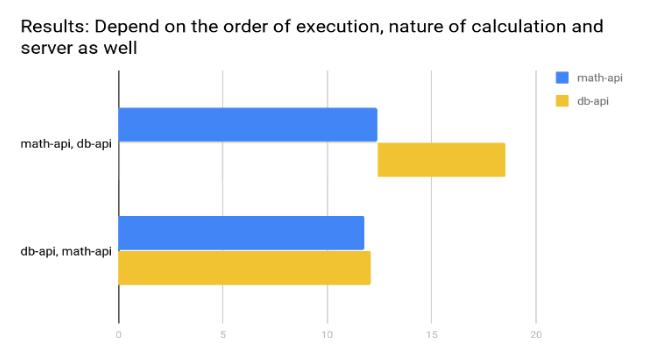 db-api-math-api-nodejs-execution-order