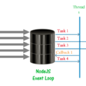 nodejs Event Loop and Thread
